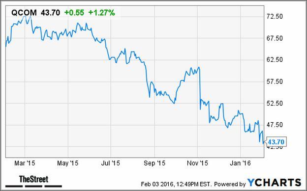 Qcom Stock Price Today Google