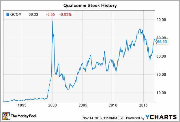 Qcom Stock Price Today