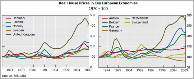 Real Estate Stocks Europe