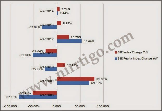 Real Estate Stocks India