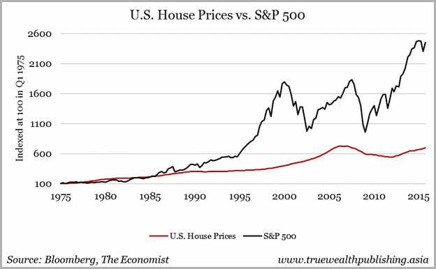 Real Estate Stocks Us
