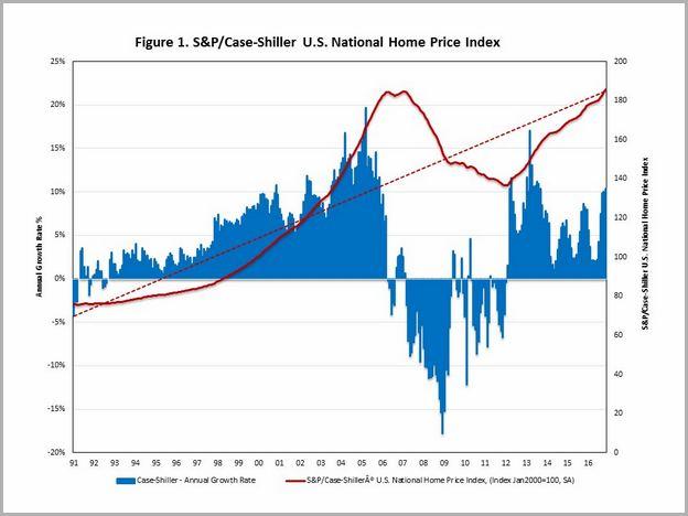 Real Estate Stocks Usa
