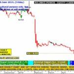 Reliance Share Price Target Tomorrow
