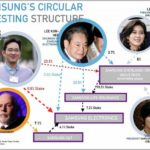 Samsung Family Hub 3.0