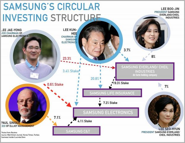 Samsung Family Hub 4.0