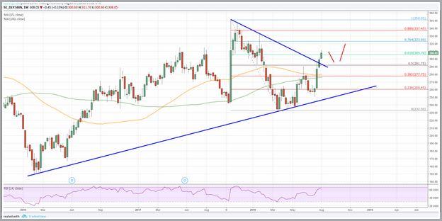 Sbi Bank Share Price Forecast