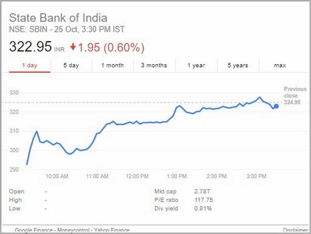 Sbi Bank Share Price