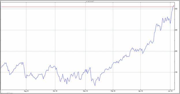 Shop Stock Price History