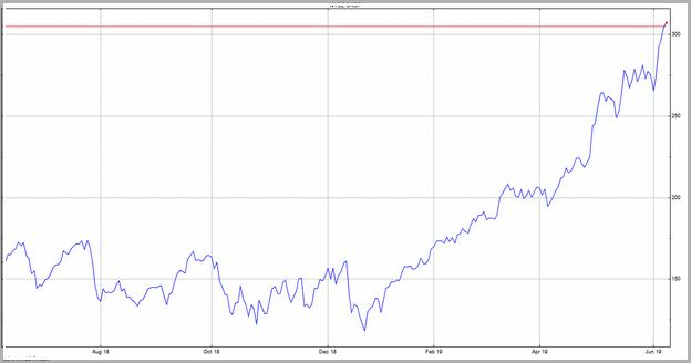Shop Stock Price Nyse