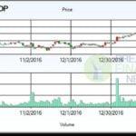 Shop Stock Price Today