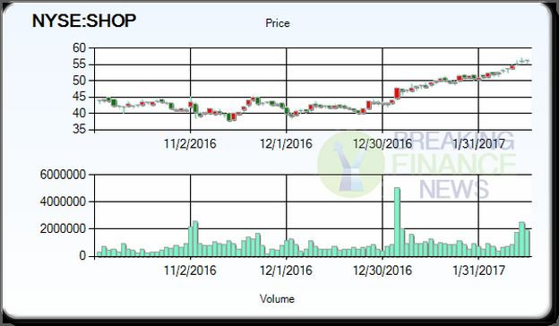 Shop Stock Price Today Per Share