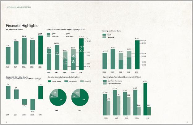 Starbucks Annual Report