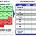 Stock Market Forecast Machine Learning