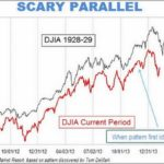 Stock Market Graph Today And 1929