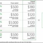 Td Bank Cash Credit Card Credit Limit