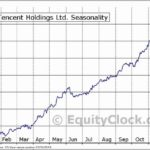 Tencent Holdings Stock Chart