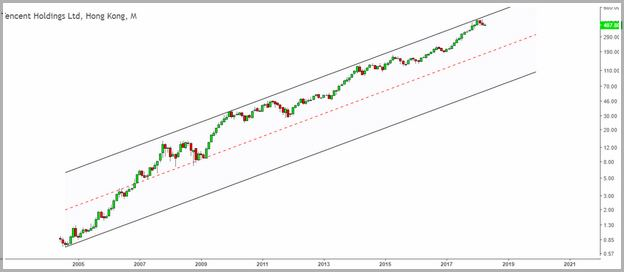 Tencent Holdings Stock Exchange