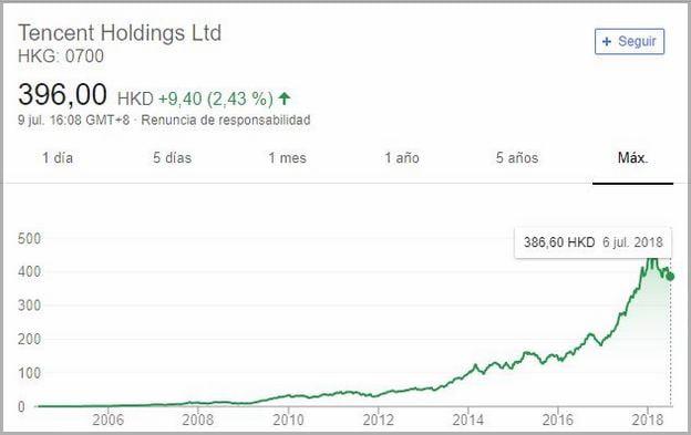 Tencent Holdings Stock Frankfurt