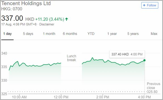 Tencent Holdings Stock Hkd