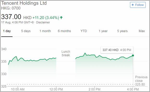 Tencent Holdings Stock Hkd