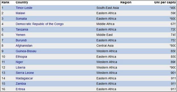 Third World Countries List