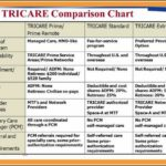 Tricare Proof Of Insurance Card