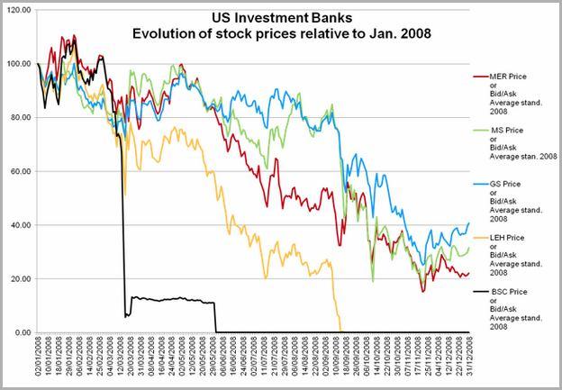 Us Bank Share Price
