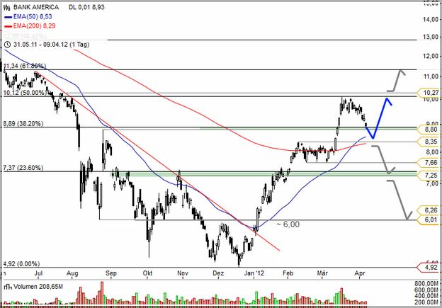 Us Bank Stock Price History