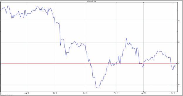 Us Bank Stock Price Quote