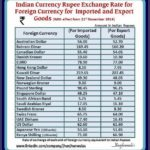 Us Dollars To Indian Rupees Current Exchange Rate