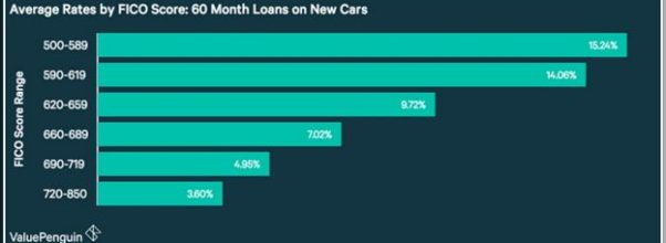 Used Car Financing Rates Bank Of America