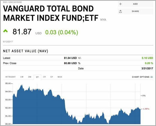 Vanguard Total Stock Market Index Fund Investor Shares Etf
