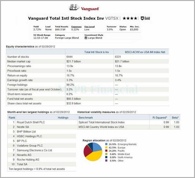 Vanguard Total Stock Market Index Fund Investor Shares Morningstar