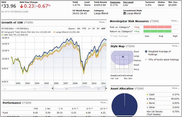 Vanguard Total Stock Market Index Fund Investor Shares (vtsmx)