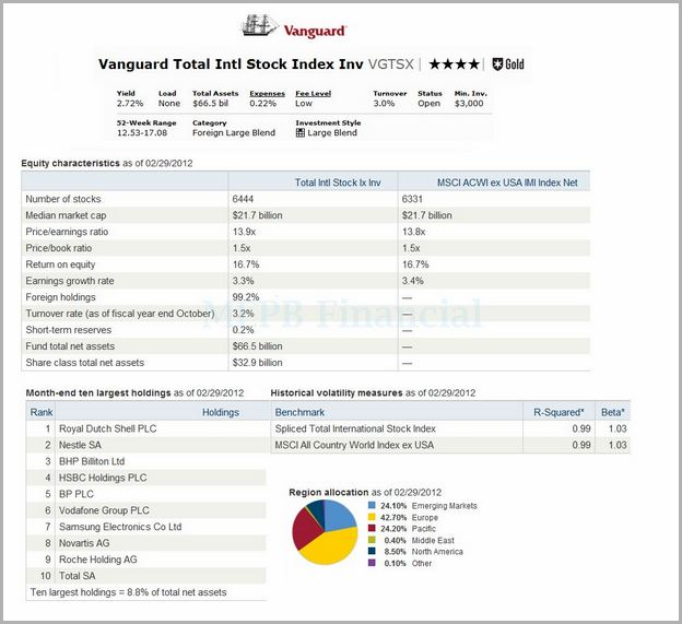 Vanguard Total Stock Market Index Fund Investor Shares