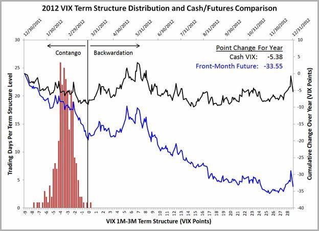 Vxx Stock Price Live