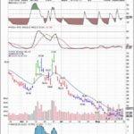 Vxx Stock Price Today