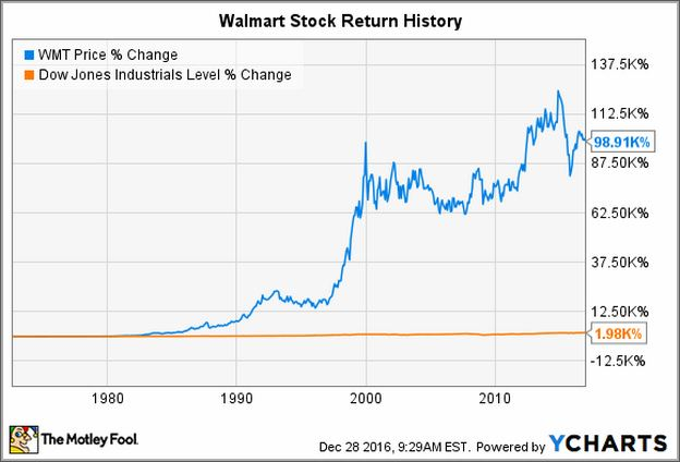 Walmart Share Price History