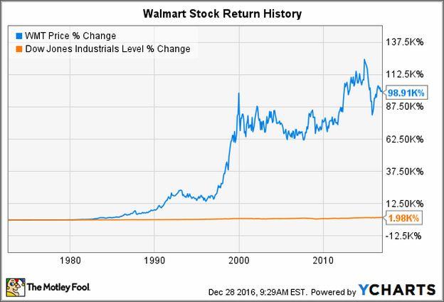 Walmart Stock Price History Chart