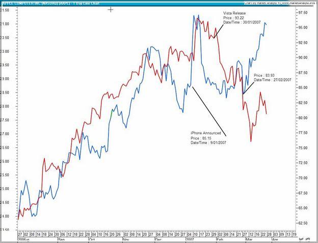 Walmart Stock Price History Yahoo