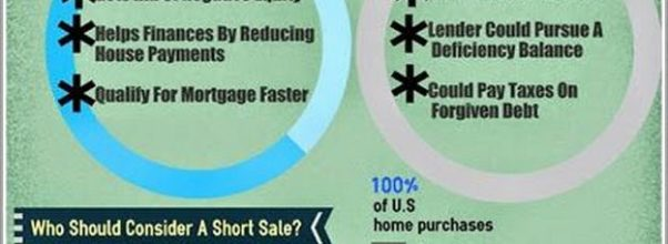 What Is Short Selling A House