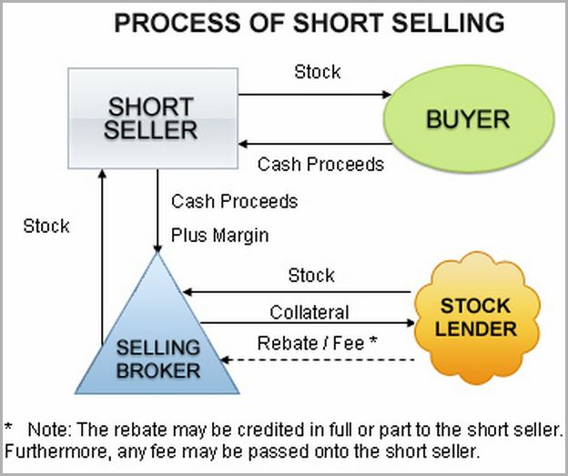 What Is Short Selling In Share Market