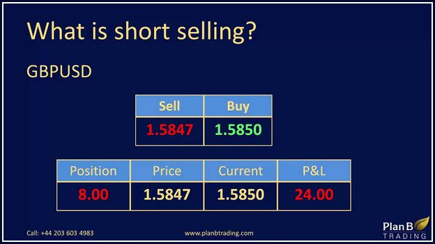 What Is Short Selling In Trading