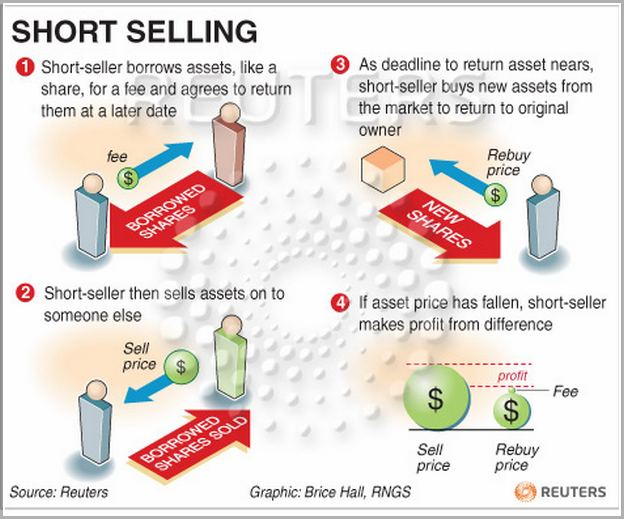 What Is Short Selling Of Shares