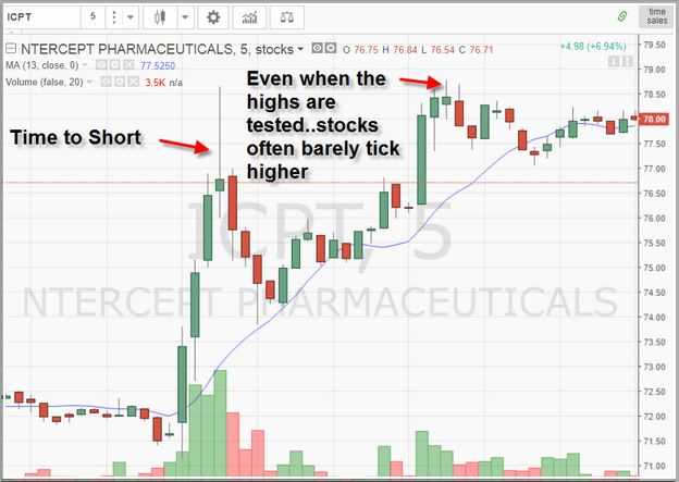 What Is Short Selling With Example