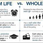 Whole Life Insurance Calculator Canada